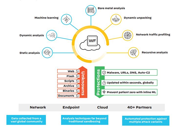 palo alto networks wildfire z użyciem machine learning