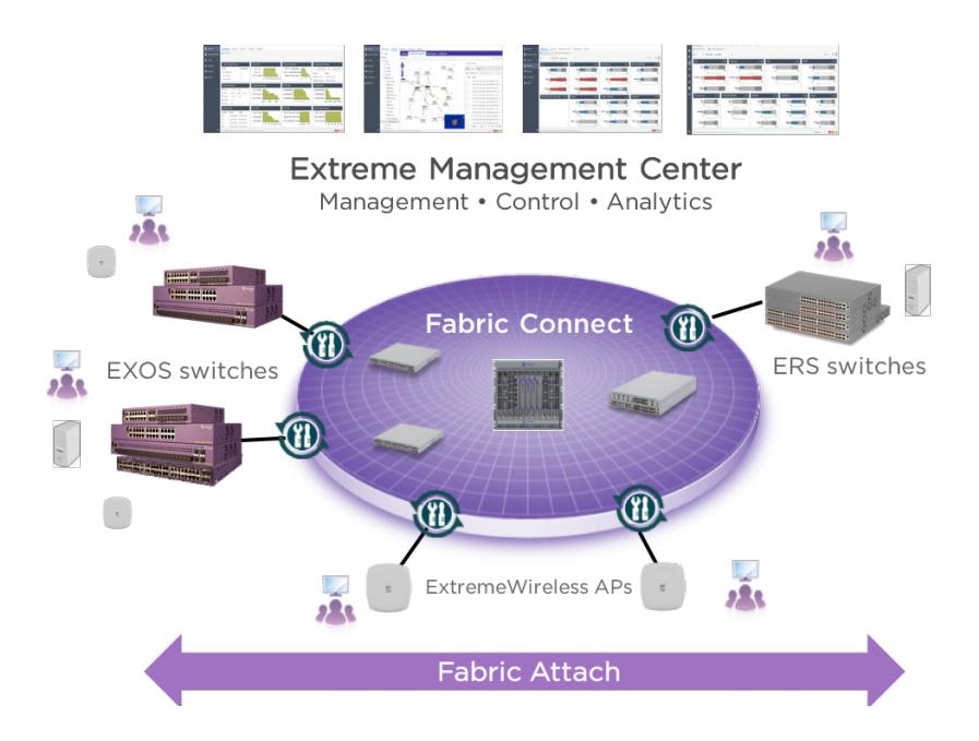 Extreme Management Center