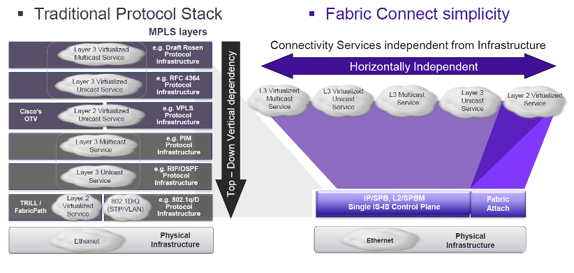 Fabric connect simplicity